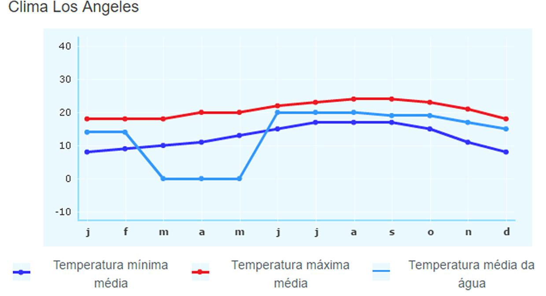 temperatura_la